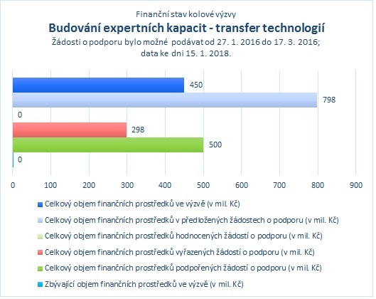 Budování expertních kapacit - transfer technologií.jpg