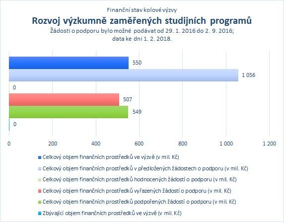 Rozvoj výzkumně zaměřených studijních programů.jpg
