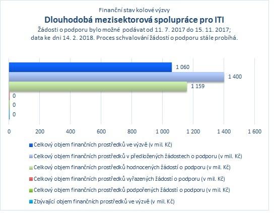 Dlouhodobá mezisektorová spolupráce pro ITI_.jpg