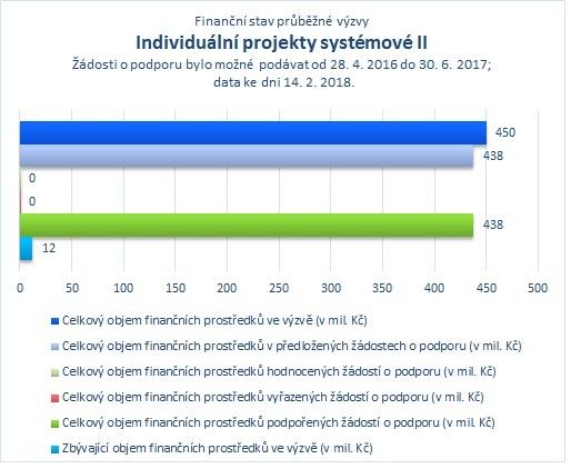 Individuální projekty systémové II_.jpg