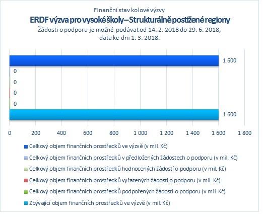 ERDF_Strukturálně postižené regiony_.jpg