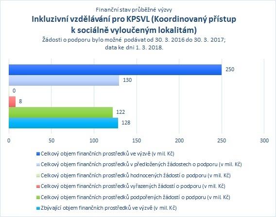 Inkluzivní vzdělávání pro KPSVL.jpg