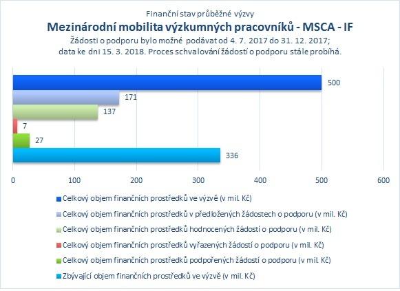 Mezinárodní mobilita_MSCA IF_.jpg