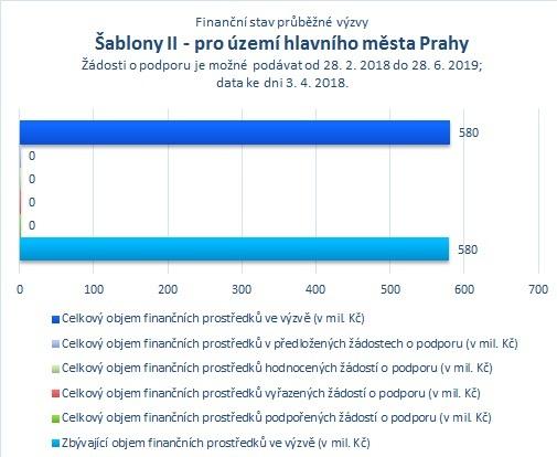Šablony II_Praha.jpg