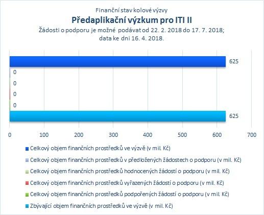 Předaplikační výzkum pro ITI II_.jpg