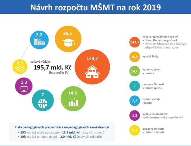Infografika - rozpočet 2019