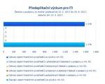 Předaplikační výzkum pro ITI.png