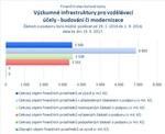 Výzkumné infrastruktury pro vzdělávací účely - budování či modernizace_.jpg
