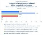 Výzkumné infrastruktury pro vzdělávací účely - budování či modernizace_06.jpg