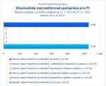 Dlouhodobá mezisektorová spolupráce pro ITI.jpg