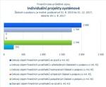 Individuální projekty systémové.jpg