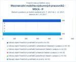 Mezinárodní mobilita výzkumných pracovníků MSCA IF.jpg