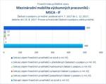Mezinárodní mobilita výzkumných pracovníků MSCA IF_.jpg