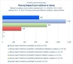 Rozvoj kapacit pro výzkum a vývoj_.jpg