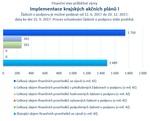 Implementace krajských akčních plánů I.jpg