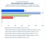 Rozvoj kapacit pro výzkum a vývoj.jpg