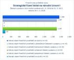 Strategické řízení VaVaI na národní úrovni I.jpg